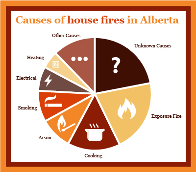 Odds of a house fire – 0.2%